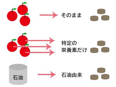 サプリメントの種類